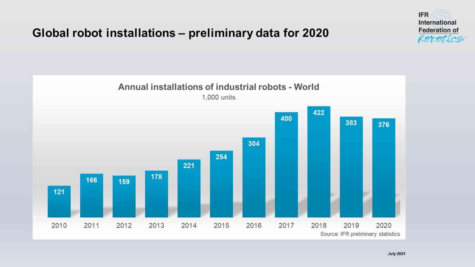 China steigert Industrieroboter-Absatz