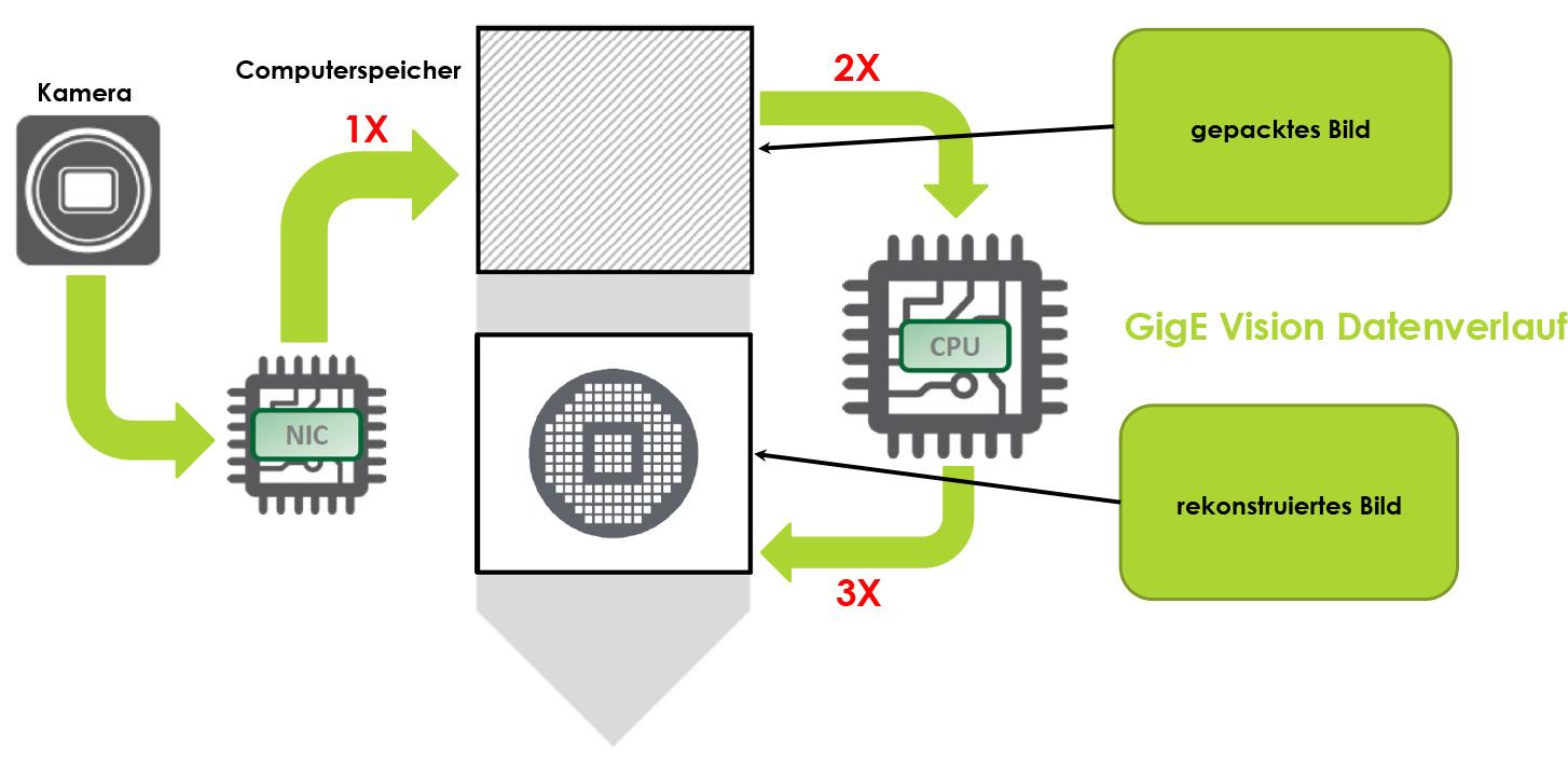 Vorteile von Highspeed-Kameras mit 10GigE bis 100GigE