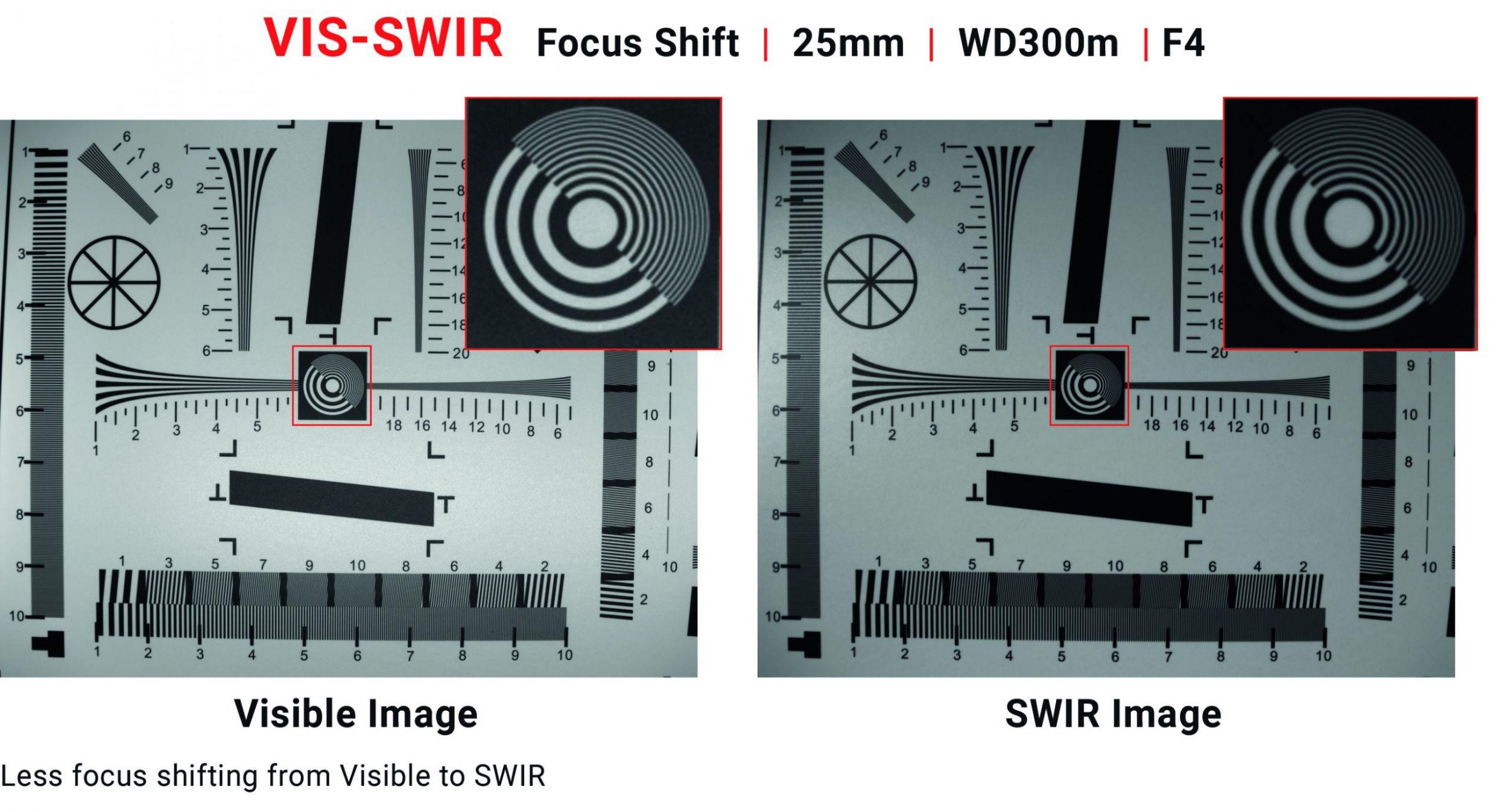 Die neuen VIS-SWIR-Objektive von Kowa sind so konstruiert, dass eine Fokusverschiebung über den gesamten Wellenlängenbereich minimiert wird. So kann die Wellenlänge der Beleuchtung gewechselt werden, ohne dass erneut fokussiert werden muss. (Bild: Kowa Optimed Deutschland GmbH)
