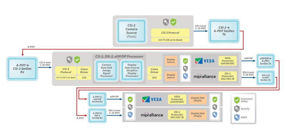 Der MIPI A-PHY Standard bietet Datenraten von bis zu 16Gbit/s, mit einer Roadmap hin zu 48Gbit/s sowie eine geringe Paketfehlerrate (PER) von 10-19. Zukünftige Einsatzgebiete sind u.a. die Verarbeitung. (Bild: MIPI Alliance)
