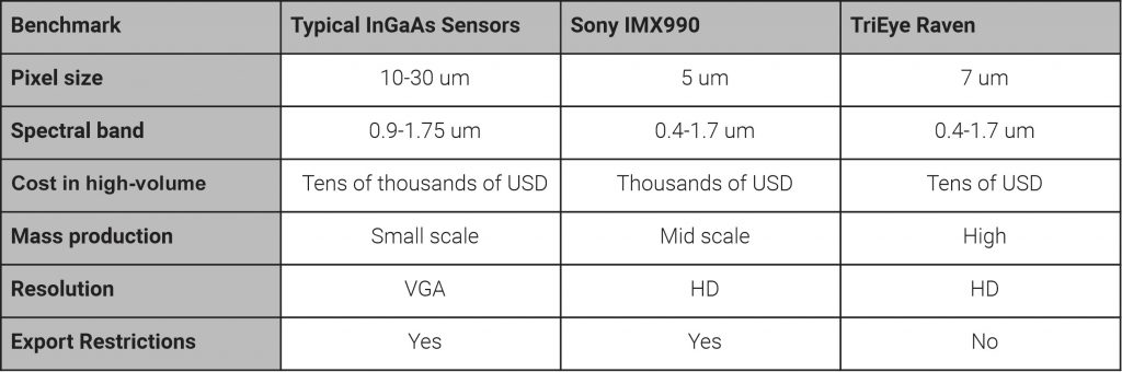 Table 1   Comparison of the TriEye Raven SWIR sensor with typical InGaAs sensors and the Sony VIS-/SWIR sensor IMX990. (Image: TriEye Technologies, LTD.)