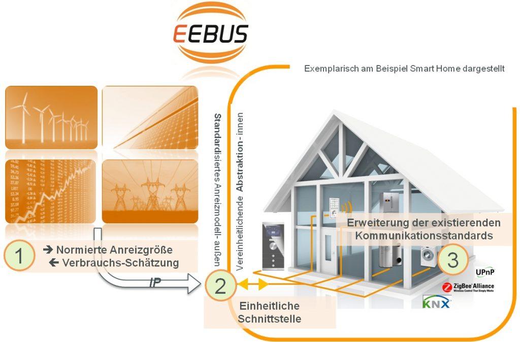 Sichere Energieversorgung dank EEBus