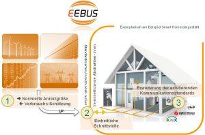 ((Dank der EEBus-Technologie können Energieversorger und Verbrauchsstellen miteinander kommunizieren und den Energieverbrauch optimal steuern.)) (Bild: Kellendonk Elektronik GmbH)