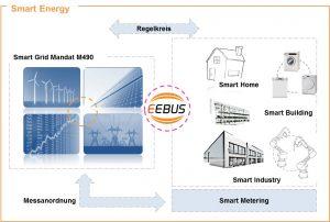 ((Smart Energy-Konzepte erstrecken sich nicht nur auf private Haushalte, Lastmanagement durch EEBus muss auch in der Industrie sowie in Büro- und Verwaltungsbauten Anwendung finden.)) (Bild: Kellendonk Elektronik GmbH)
