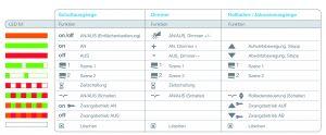 Folgende Funktionen stehen zur Verfügung, wenn die Geräte per Quicklink konfiguriert werden. (Bild: Hager Vertriebsgesellschaft mbH & Co. KG)