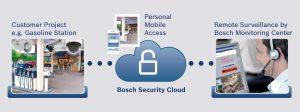 Bosch Sicherheitssysteme stellt mit 'Cloud-basierte Sicherheit & Services' eine auf Videoüberwachung basierende Dienstleistung bereit, die speziell auf die Anforderungen kleiner und mittlere Betriebe zugeschnitten ist und via Internet die komplette Gebäudesicherheit gewährleistet. (Bild: Bosch Sicherheitssysteme GmbH)