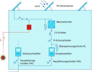 Aufbau einer PVAnlage mit fernbedienbarem DCFreischalter zur sicheren Trennung einzelner PVStrings (Bild: Siemens AG)