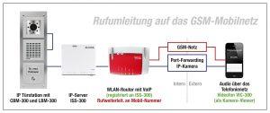 (Bild: ELCOM GmbH & Co. KG)