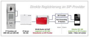 Diese Möglichkeiten gibt es, um mit standardisierten Mitteln eine Kommunikation von Extern mit der Sprechanlage zu realisieren: Rufumleitung auf des GSM-Mobiltelefonnetz (siehe oben), der VPN-Tunnel ins heimische Netzwerk (mitte) sowie die direkte Registrierung an VoIP-Providern (unten). (Bild: ELCOM GmbH & Co. KG)