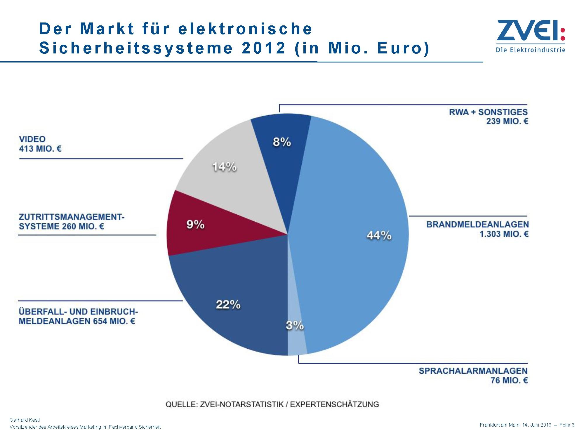 ZVEI: 6,3% Wachstum im Jahr 2012