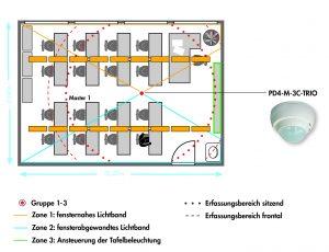 Mittig im Klassenraum platziert, steuert der 3-kanalige Präsenzmelder die beiden Lichtbänder und die Tafelbeleuchtung separat. (Bild: B.E.G. Brück Electronic GmbH)