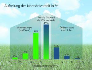 Aufteilung der Jahresheizarbeit in Prozent (Bild: MHG Heiztechnik GmbH)