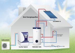 Bei der EcoStar Hybrid von MHG Heiztechnik sind auf kleinstem Raum eine hoch effiziente, modulierende Luft/Wasser-Wärmepumpe, ein besonders energiesparender Öl-Brennwertkessel und eine integrierte Systemregelung kombiniert. (Bild: MHG Heiztechnik GmbH)