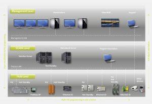 XAMControl umfasst als ganzheitliche hardwareunabhängige Lösung alle Bereiche der Gebäudeleittechnik von der Management- bis zur Feldebene. (Bild: evon GmbH)
