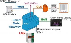 Der Smart Metering Gateway (SMGw) und seine Funktionen (Bild: ABN Braun AG)