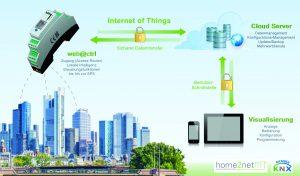 Internet der Dinge mit der web@ctrl-Technologie (Bild: home2net GmbH)