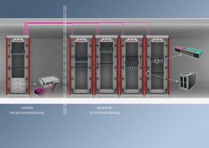 Das H.D.S.-System von EasyLan bietet neben der Spleißbox für die LWL-Verteilung vorkonfektionierte Kabel mit 6-Port-Modulen an, die in spezielle Einbaurahmen eingeschraubt werden. Damit sind im 19-Zoll-Bereich bis zu 336 LC-Auslässe auf 3HE möglic (Bild: EasyLan GmbH)
