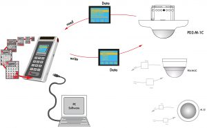 Die von B.E.G. entwickelte bidirektionale Fernbedienung UC-IR-HF sendet nicht nur Informationen an die Präsenz- und Bewegungsmelder, sie kann zusätzlich auch Informationen von den Meldern empfangen. Die Daten der ausgelesenen Präsenz- und Bewegungsmelder können in der Fernbedienung abgespeichert werden. Diese gespeicherten Projekt-Daten sind mittels eines USB-Anschlusses auf den PC überspielbar. (Bild: B.E.G. Brück Electronic GmbH)