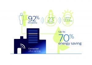Mit vernetzter Bürobeleuchtung ergeben sich Einsparpotenziale bis zu 70%. Diese tragen einerseits dazu bei, dass Unternehmen ihre Nachhaltigkeitszusagen erfüllen können. Andererseits schaffen sie ein motivierendes Arbeitsumfeld für die Mitarbeiter. (Bild: Philips Deutschland GmbH)
