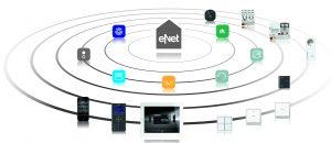 Bidirektionales Funksystem eNet. Einfache Installation. Flexible Bedienmöglichkeiten. Vernetzung zu anderen Systemen. (Bild: Albrecht Jung GmbH & Co. KG)