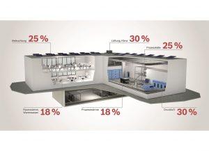 Energieeinsparpotenziale in kommerziellen Gebäuden (Bild: Robert Bosch GmbH)