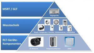 Energieeffiziente Luftförderung (Bild: Wika Alexander Wiegand SE & Co. KG)