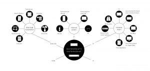 Systemarchitektur des Gira-HomeServers (Ausschnitt): Er steuert die gesamte KNX/EIB-Installation im Haus und verbindet das System über den weltweiten Internetstandard TCP/IP mit dem lokalen Computernetzwerk und dem Internet. (Bild: Gira Giersiepen GmbH & Co. KG)