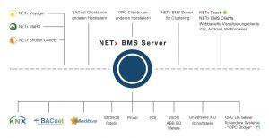 Die zentrale Komponente ist der NETx BMS-Server, der als OPC bzw. BACnet-Server für die Gebäudeleittechnik dient. Der NETx BMS-Server bietet die Möglichkeit, Datenpunkte aus KNX, Modbus oder BACnet, aber auch aus beliebig anderen Systemen (wie z.B. Micros Fidelio, SNMP, usw.) zu integrieren. (Bild: NETxAutomation Software GmbH)