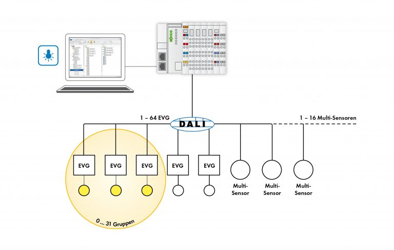 Der neue Dali-Konfigurator: