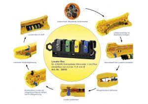 Der Kreislauf der neuen Locator-Systems im Überblick (Bild: Jokari Krampe GmbH)