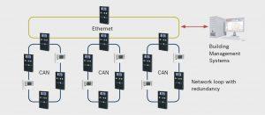 Ethernet und IP ermöglichen eine sehr unkomplizierte Vernetzung Feldbus-basierender Systeme und die Anbindung an ein zentrales Management. (Bild: Bosch Sicherheitssysteme GmbH)