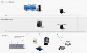 Bedingung waren Anschlussmöglichkeiten für unterschiedlichste Zähler. Die Wahl fiel daher auf EMSControl von evon, das mit manuell eingegebenen Daten ebenso arbeiten kann wie mit Standard-Impulszählern, allen Arten von Bussystemen oder Zählern in SPS-Systemen. (Bild: evon GmbH)