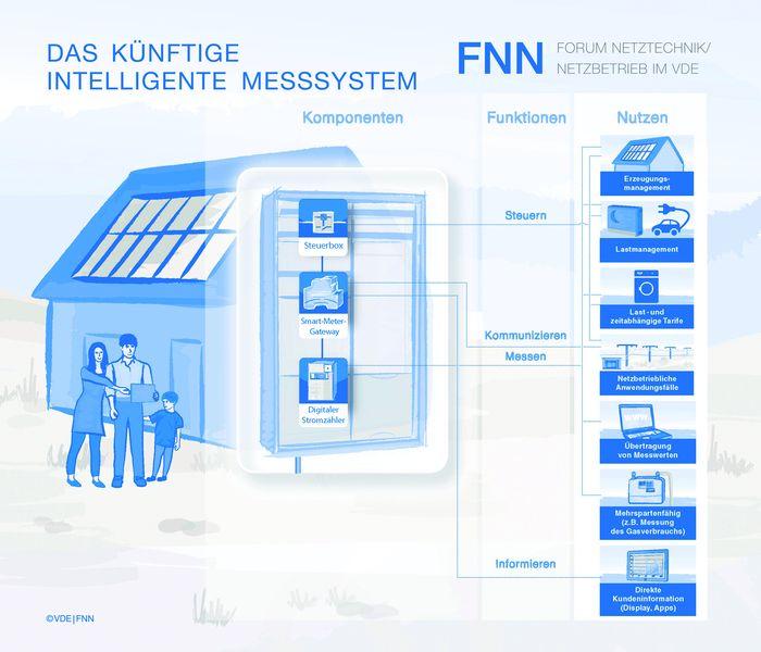 VDE|FNN begrüßt Gesetz zur Digitalisierung der Energiewende