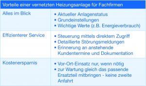Die Vorteile einer vernetzten Heizungsanlage im Arbeitsalltag von Fachfirmen. (Bild: Buderus Thermotechnik GmbH)