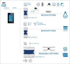 Auf dem Panel kann die komplette Raumautomation integriert werden - mit gravierenden Energieeinsparungsmöglichkeiten. (Bild: SBC Deutschland GmbH)