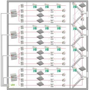 Dalisys ist nach dem Baukastenprinzip skalierbar - von der Ausstattung einzelner Räume bis zur Lichtsteuerung eines ganzen Gebäudekomplexes ist alles möglich. (Bild: B.E.G. Brück Electronic GmbH)
