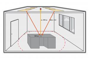 Durch den Reflektionsfaktor wird der Unterschied zwischen der Helligkeit auf der Arbeitsoberfläche und der Helligkeit an der Raumdecke in der Berechnung ausgeglichen. (Bild: B.E.G. Brück Electronic GmbH)