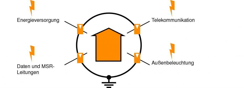 Schutzkreis mit Einbindung aller Leitungen in den lokalen Potentialausgleich (Bild: OBO Bettermann Vertrieb Deutschland GmbH & Co. KG)