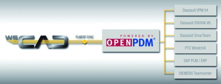 WSCAD spricht jetzt OpenPDM