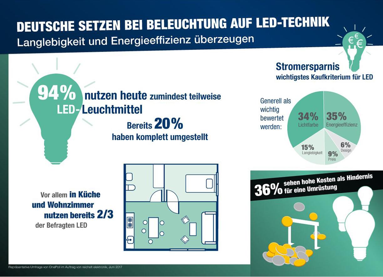 Deutsche setzen bei der Beleuchtung auf LED-Technik