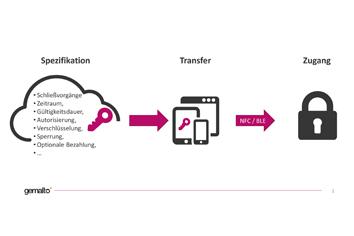 Digitale Lizenz ersetzt physikalische Schlüssel