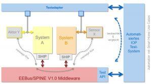 Cloud-basierte interoperable Testplattform entwickelt
