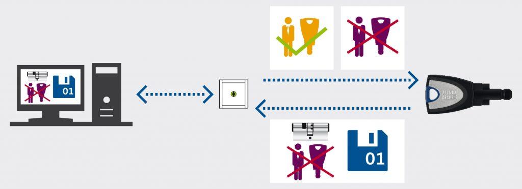 Vom zentralen Computer aus wird verwaltet, wer wann welche Zutrittsberechtigung hat, zeitlich und ?rtlich begrenzt.  Der Aufbuchleser schreibt die Berechtigungen auf den Schlüssel. Der Datenaustausch innerhalb des Systems erfolgt kabellos  im Rahmen der der normalen Schlüsselnutzung. (Bild: Aug. Winkhaus GmbH & Co. KG)