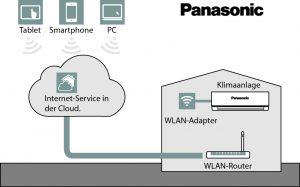 Aufbau der Steuerung einer Klimaanlage über eine Internet-Cloud (Bild: Panasonic Marketing Europe GmbH)