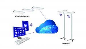 Gebäudemanagement über die Cloud