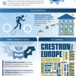 Studie zum Wachstum der Hausautomationssysteme