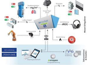 Sensoren für bessere Raumluft in Betrieb und Büro
