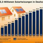 Zwei Millionen Solarheizungen