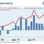 Deutsche Elektroindustrie 2017