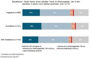 Smart Home ist ein aktueller Trend im Wohnungsbau, der in den nächsten drei Jahren noch stärker zunehmen wird. (Bild: BauInfoConsult GmbH)